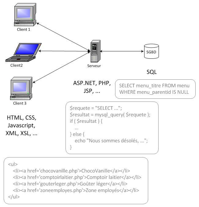 Interaction entre le serveur, le client et le SGBD