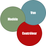 Accéder à « Qu'est-ce que MVC ? – un exemple concr »