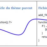 Accéder à « Illustration d'un « hook » de type filtre »